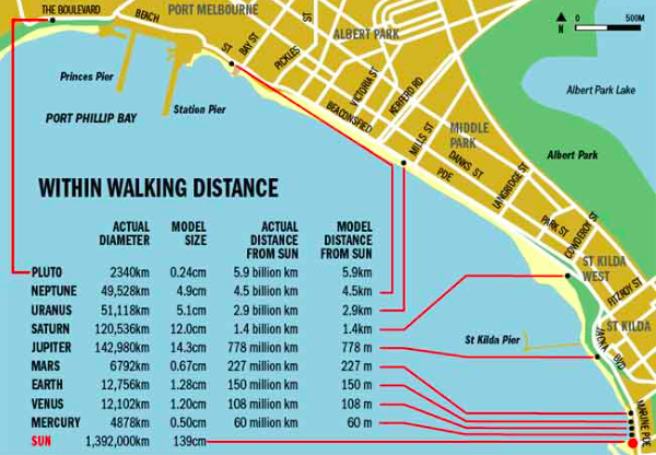 st-kilda-to-port-melbourne-solar-system-walk-map